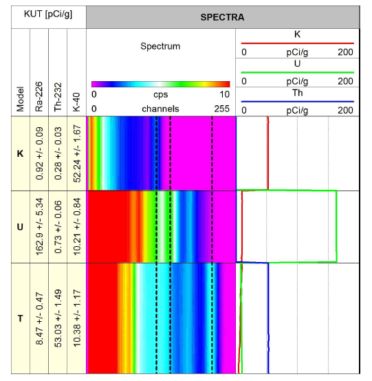 Spectral Gamma Ray (SGR)