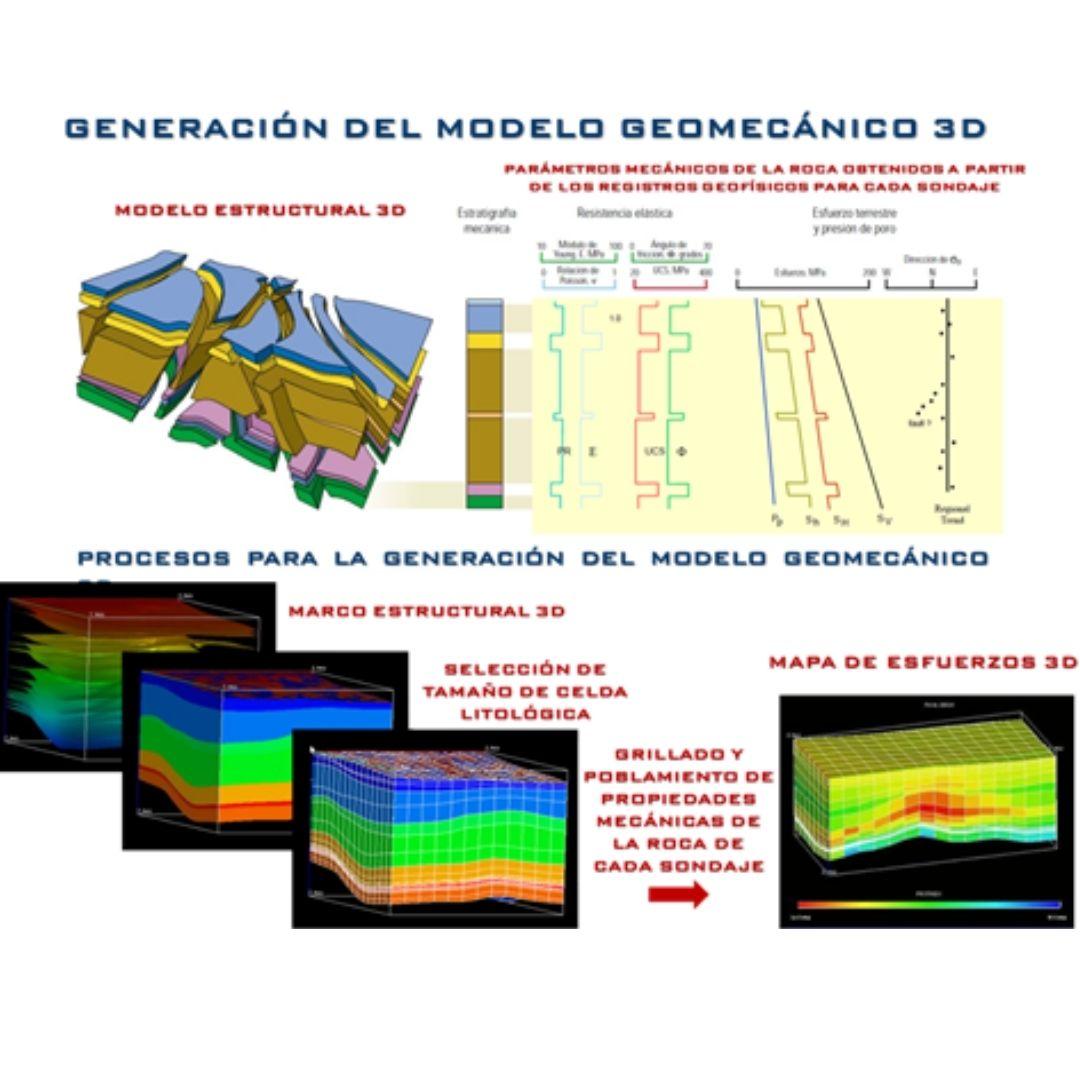geomodelado-3D